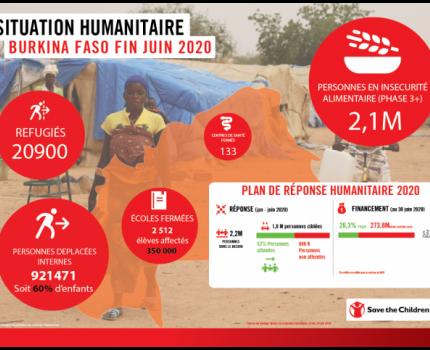Journée mondiale de l'aide humanitaire : Apportons aux enfants du Burkina Faso l'aide dont ils ont besoin et à laquelle ils ont droit
